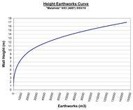 Dam Graph Sample 1